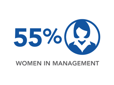 55% WOMEN IN MANAGEMENT